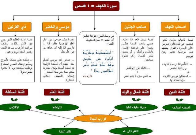 The 4 stories or fitan of Surat El Kahft