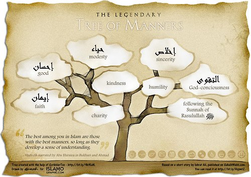 Hadith: Manners tree