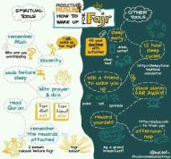 Ways to wake up for Fajr